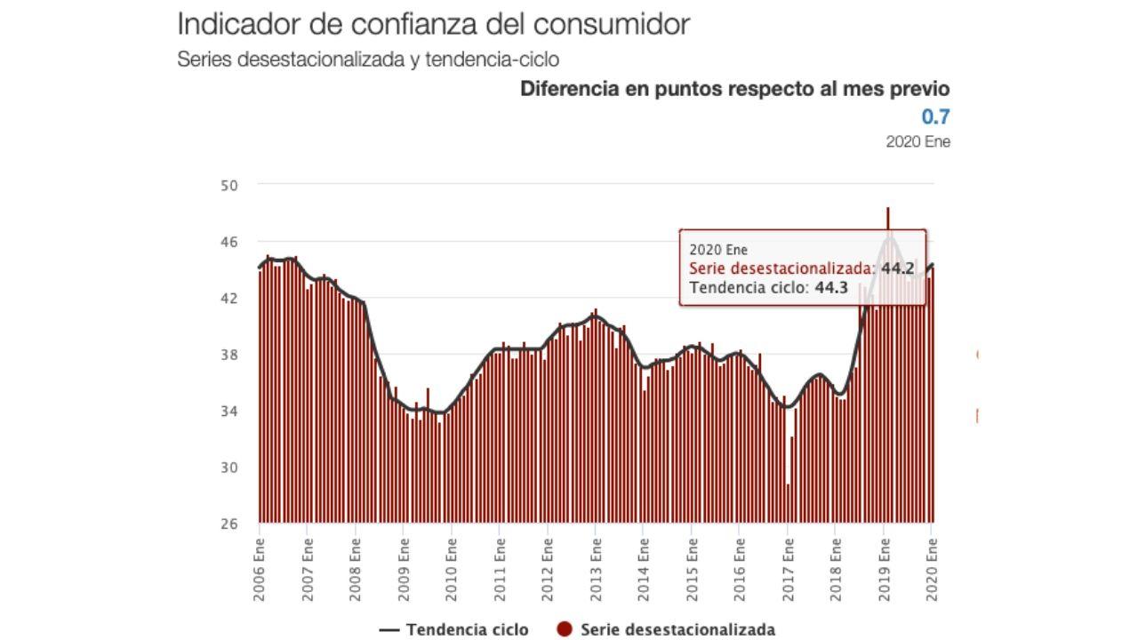 Indice de Confianza al Consumidor enero 2020