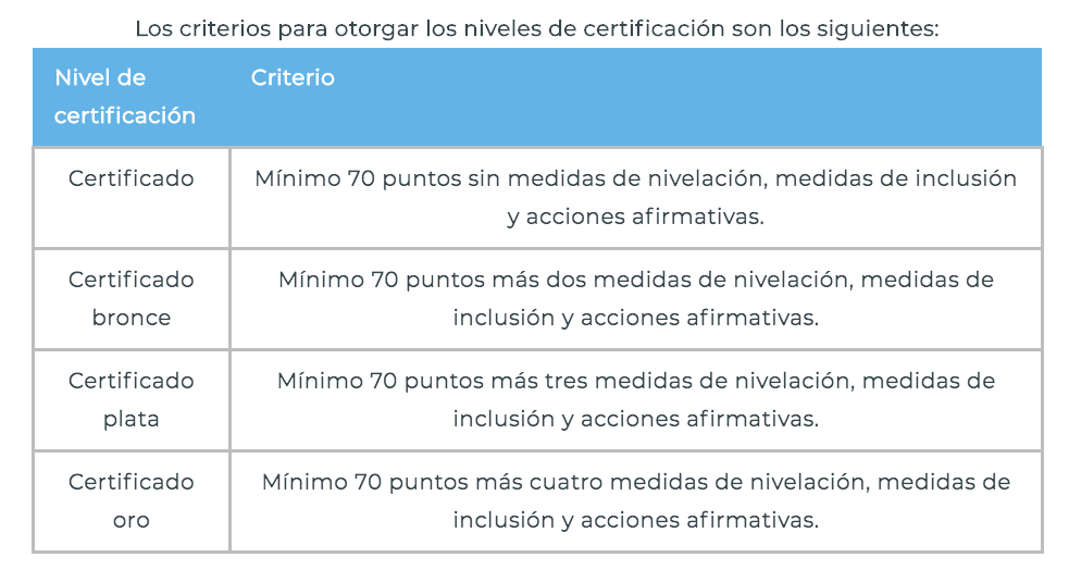 niveles-certificación