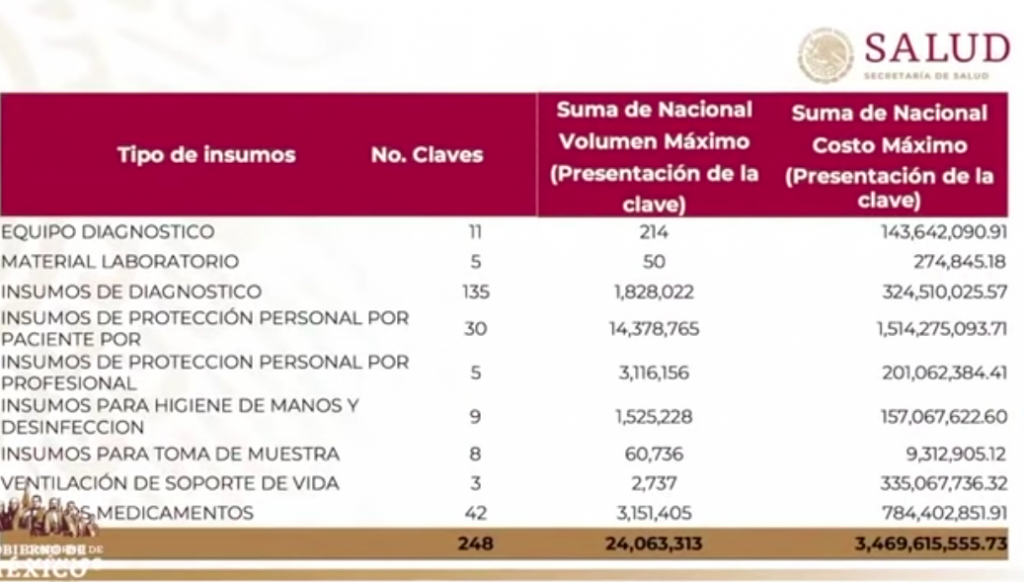 insumos-coronavirus-mexico