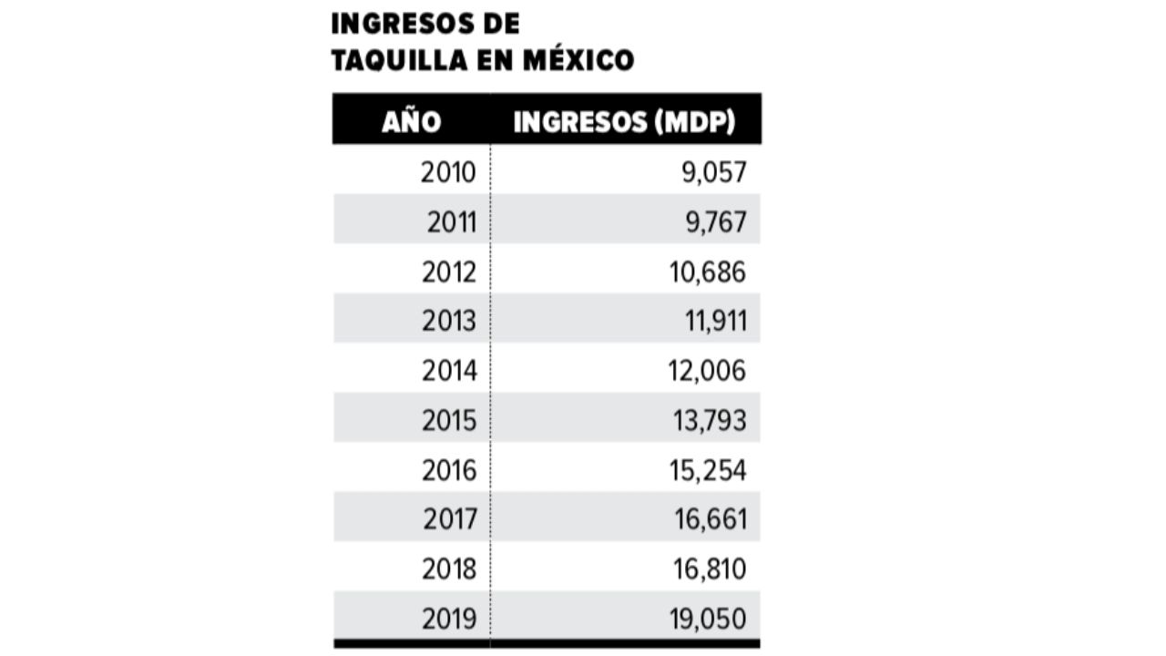 Cinemex ingresos taquilla Estados Unidos