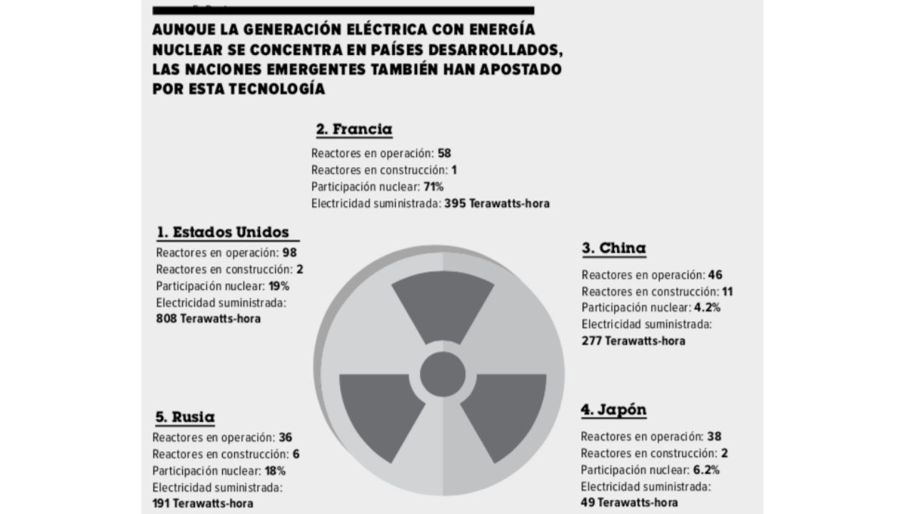 Mexico energia nuclear
