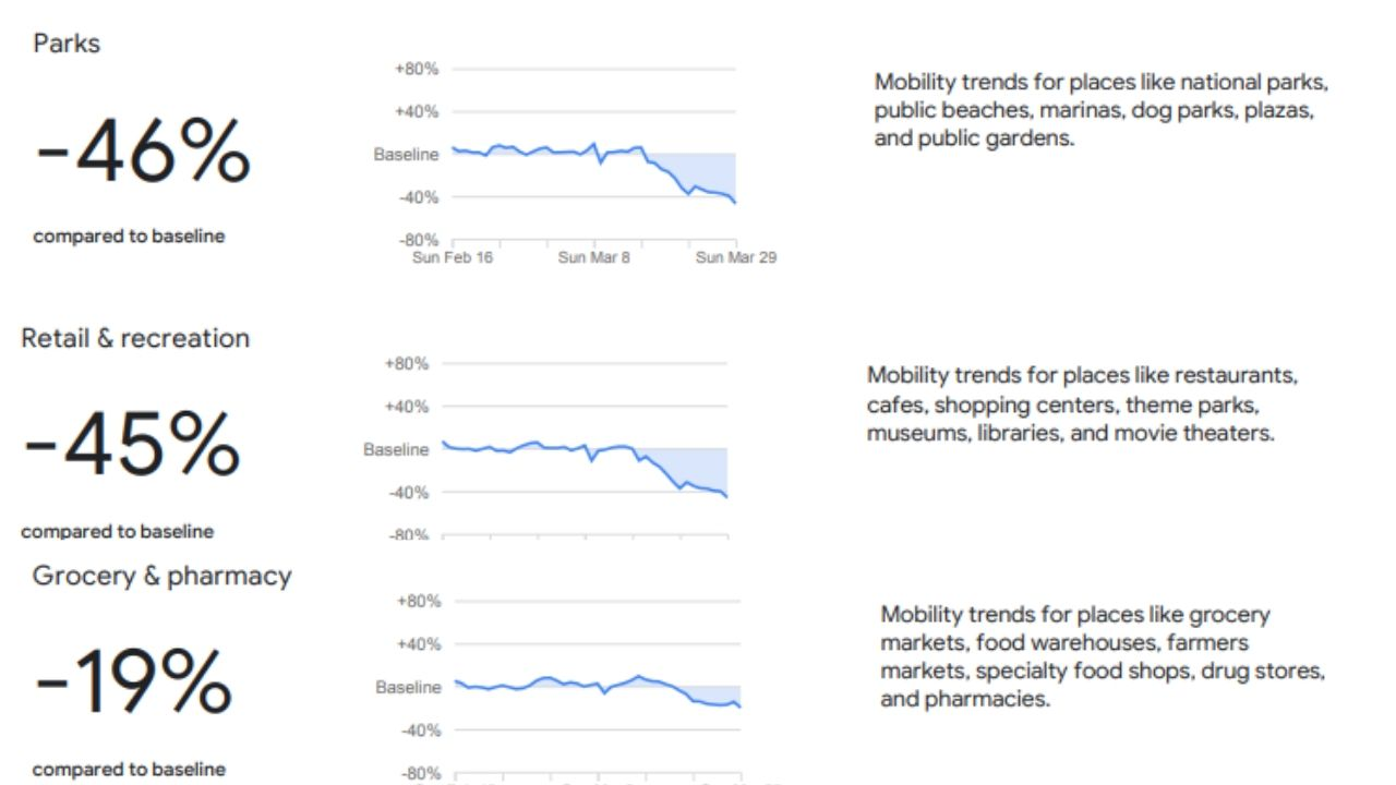 Google informe coronavirus movilidad