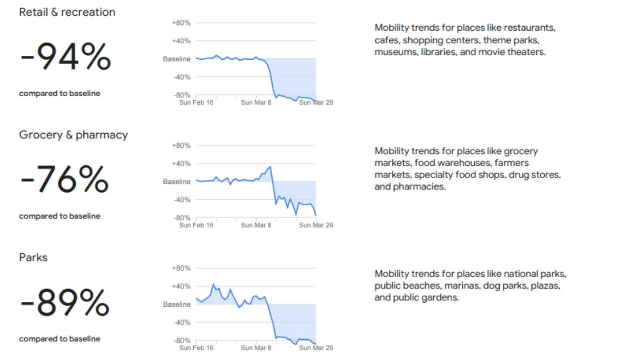 Google informe movilidad España