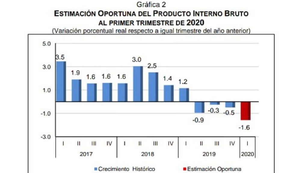 PIB de México