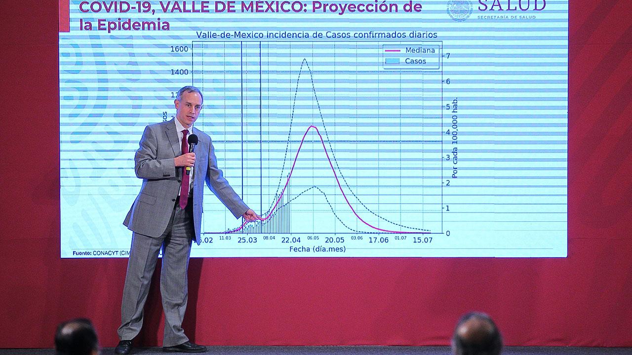 Se logró reducir 81% contagios en CDMX y Valle de México, asegura López-Gatell