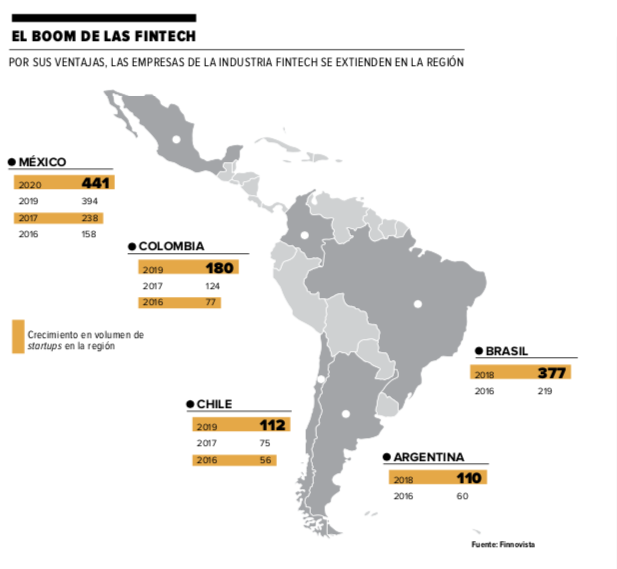 fintech latinoamerica