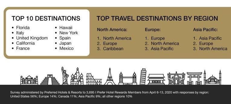Destinos Preferred Hotels & Resorts