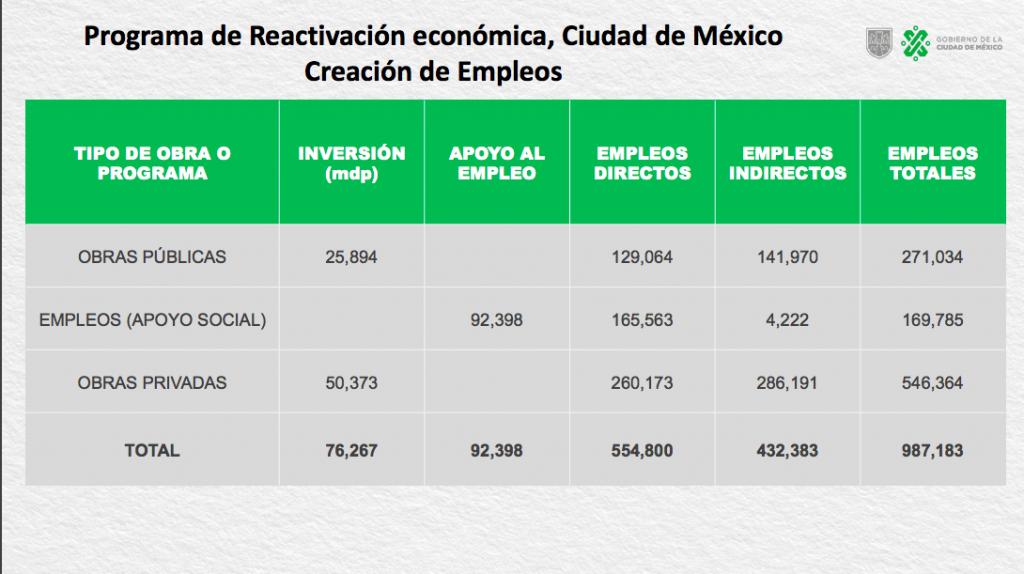 reactivacion economica cdmx