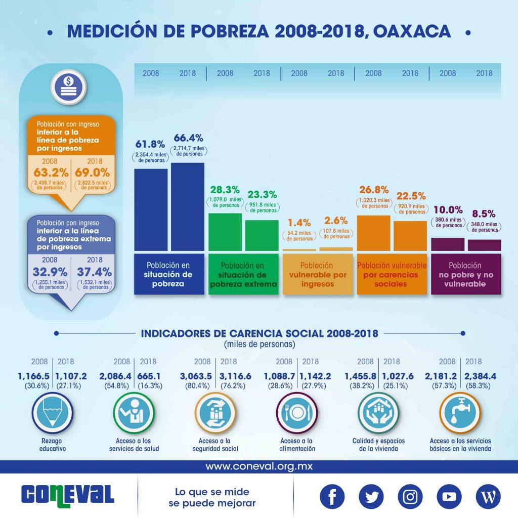 coneval oaxaca 2018