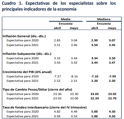 Remesas se hunden 2.6% tras nivel récord — Dólar desolado
