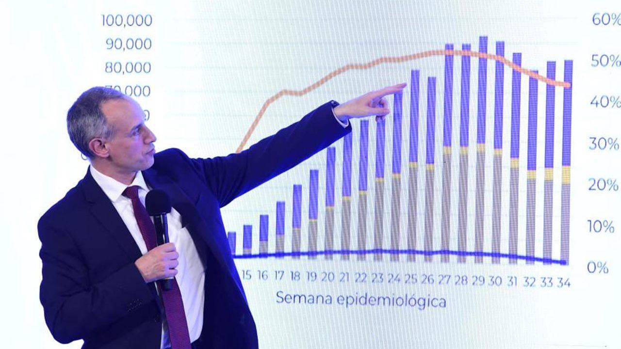 Ssa registra 522 nuevas muertes por Covid-19; se estanca descenso de la epidemia: López-Gatell