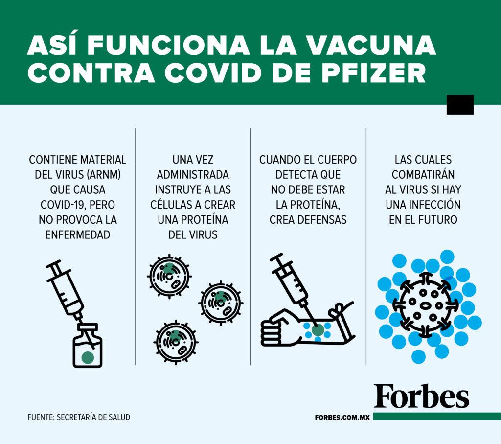 Vacuna Pfizer funcionamiento