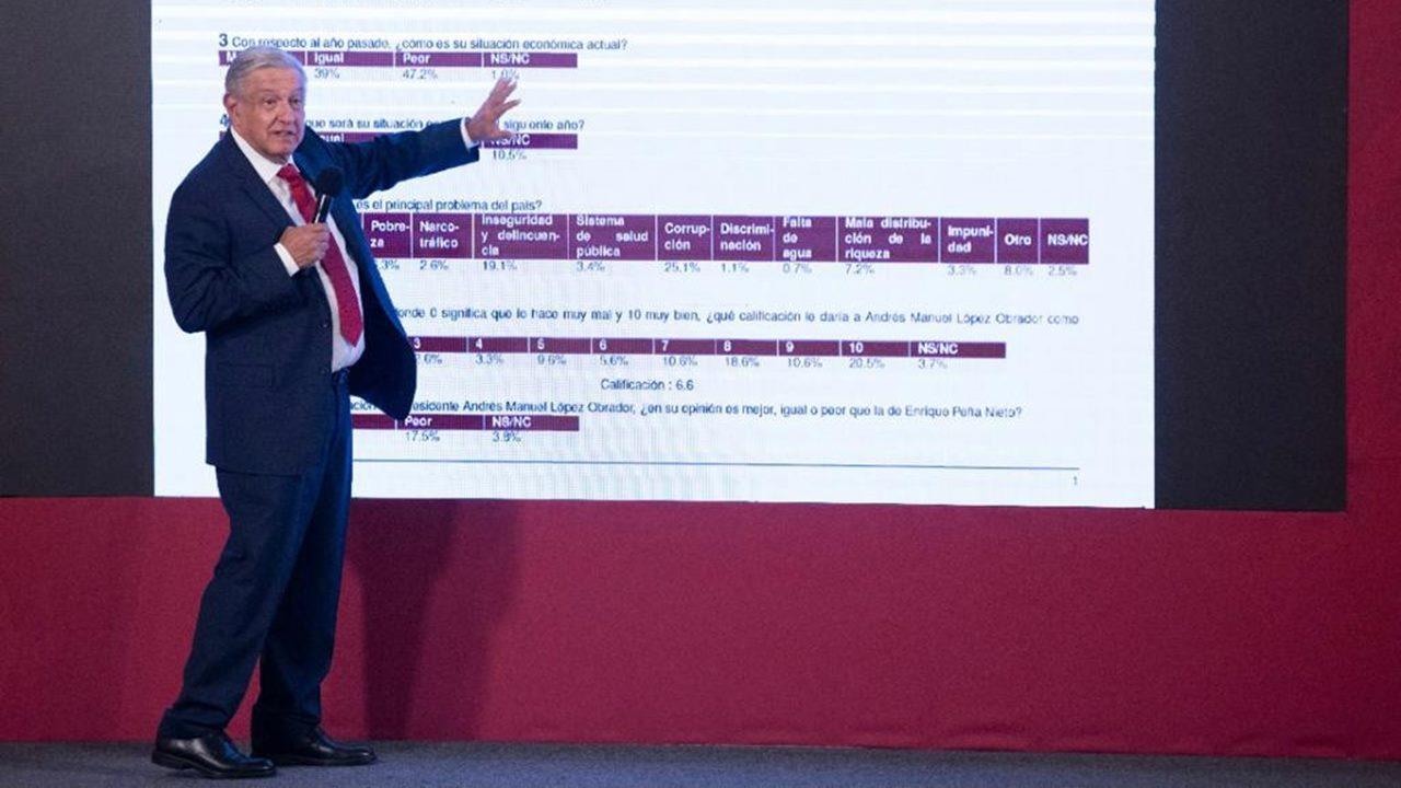 AMLO pasa 'de panzazo' en evaluación a su gobierno, según su encuesta