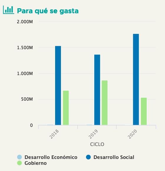presupuesto-alcaldía-benito-juarez