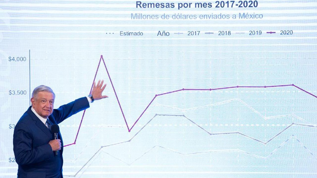 Remesas crecerán 11.3% en 2020, a nivel récord pese a pandemia, prevé AMLO