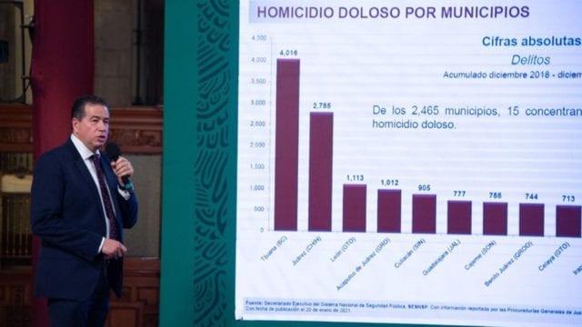 Alza de homicidios cesa en 2020; suben feminicidios y violencia familiar