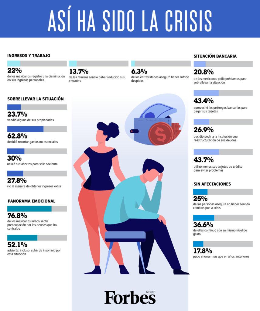 Gráfico crisis Covid-19 México